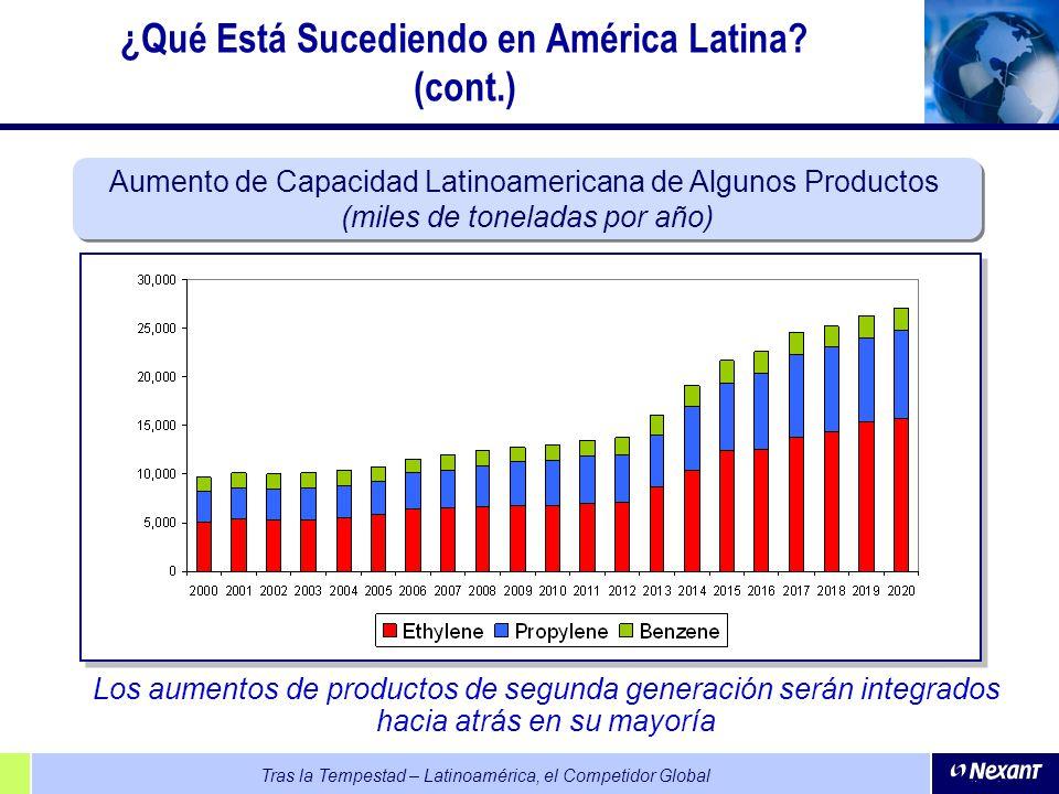 Tras la Tempestad – Latinoamérica, el Competidor Global Aumento de Capacidad Latinoamericana de Algunos Productos (miles de toneladas por año) Aumento