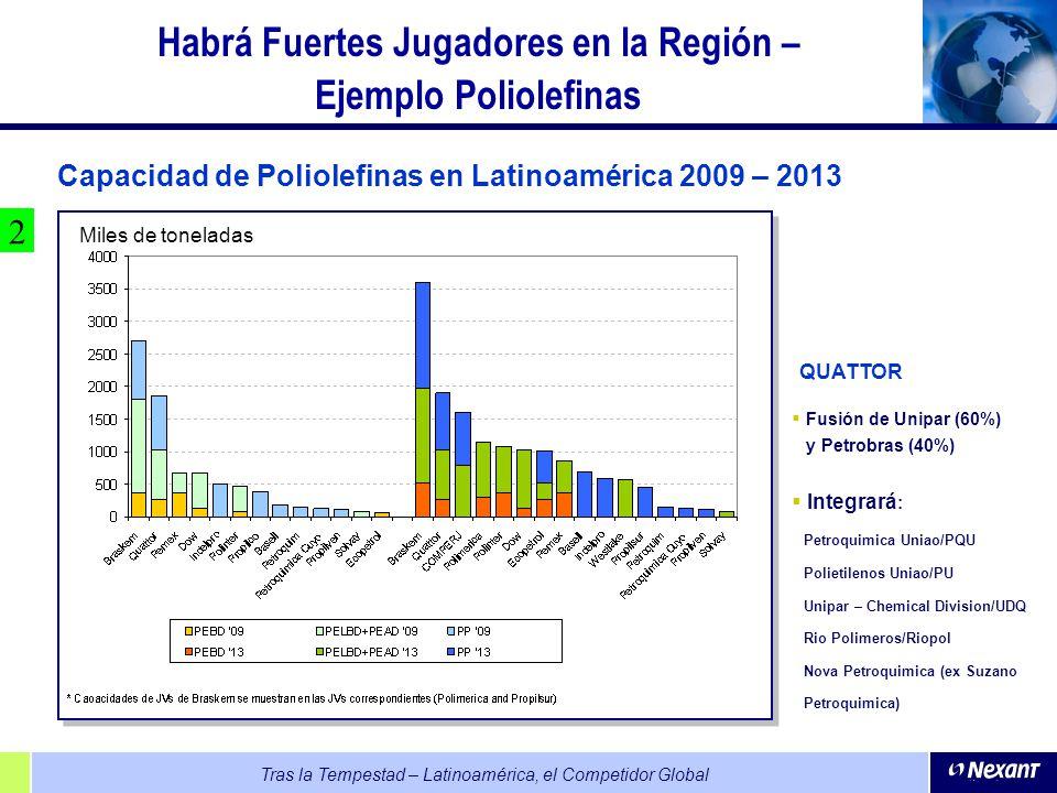Tras la Tempestad – Latinoamérica, el Competidor Global Habrá Fuertes Jugadores en la Región – Ejemplo Poliolefinas Capacidad de Poliolefinas en Latin