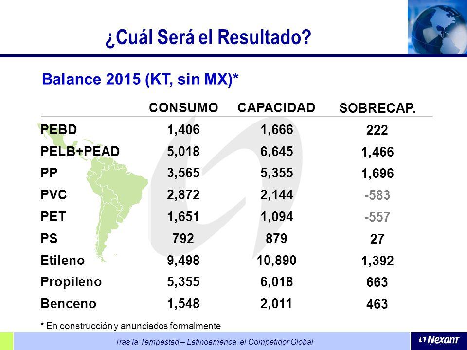 Tras la Tempestad – Latinoamérica, el Competidor Global ¿Cuál Será el Resultado? CONSUMO 1,406 5,018 3,565 2,872 1,651 792 9,498 5,355 1,548 CAPACIDAD