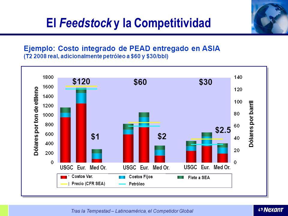 Tras la Tempestad – Latinoamérica, el Competidor Global El Feedstock y la Competitividad Ejemplo: Costo integrado de PEAD entregado en ASIA (T2 2008 r