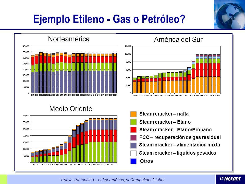 Tras la Tempestad – Latinoamérica, el Competidor Global Ejemplo Etileno - Gas o Petróleo? Norteamérica Medio Oriente América del Sur Steam cracker – a