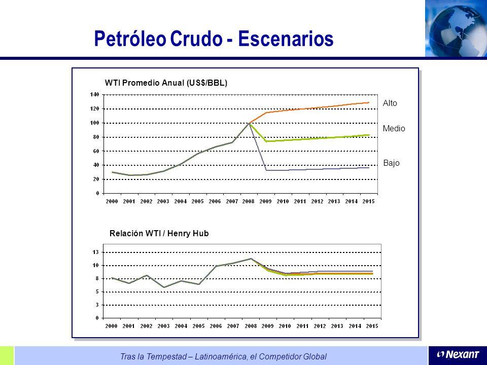 Tras la Tempestad – Latinoamérica, el Competidor Global Petróleo Crudo - Escenarios Medio Alto Bajo WTI Promedio Anual (US$/BBL) Relación WTI / Henry