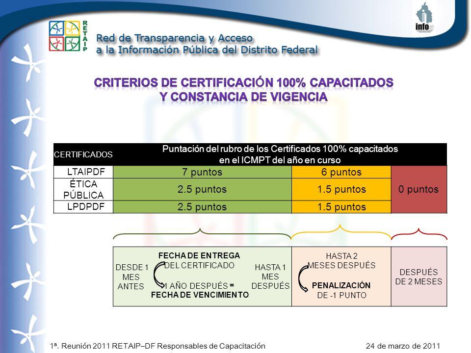 CERTIFICADOS Puntación del rubro de los Certificados 100% capacitados en el ICMPT del año en curso LTAIPDF 7 puntos6 puntos 0 puntos ÉTICA PÚBLICA 2.5 puntos1.5 puntos LPDPDF 2.5 puntos1.5 puntos DESDE 1 MES ANTES FECHA DE ENTREGA DEL CERTIFICADO HASTA 1 MES DESPUÉS HASTA 2 MESES DESPUÉS DESPUÉS DE 2 MESES 1 AÑO DESPUÉS = FECHA DE VENCIMIENTO PENALIZACIÓN DE -1 PUNTO