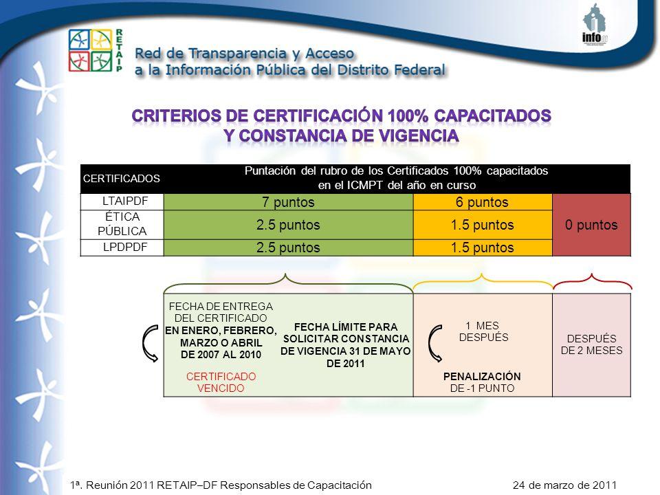 1ª. Reunión 2011 RETAIP–DF Responsables de Capacitación 24 de marzo de 2011 CERTIFICADOS Puntación del rubro de los Certificados 100% capacitados en e