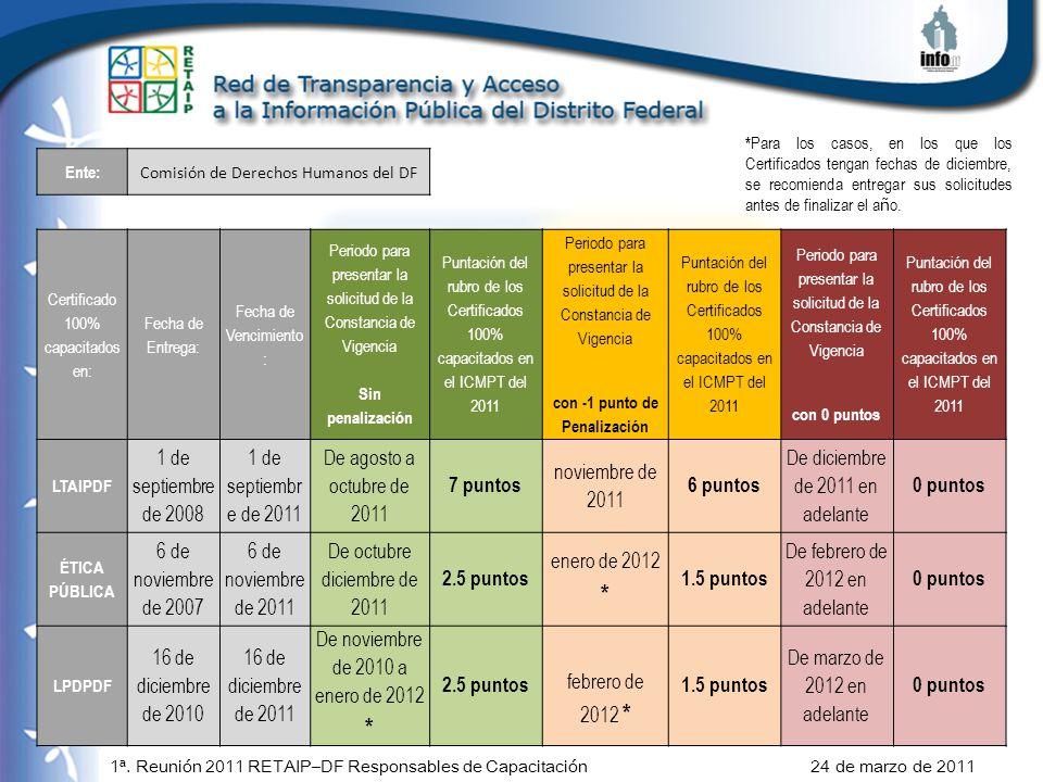 1ª. Reunión 2011 RETAIP–DF Responsables de Capacitación 24 de marzo de 2011 Ente: Comisión de Derechos Humanos del DF Certificado 100% capacitados en: