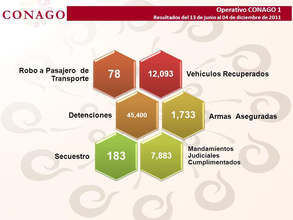 Operativo CONAGO 1 Resultados del 13 de junio al 04 de diciembre de 2011 1,534 Vehículos Recuperados 10 3,898 Detenciones 170 892 Mandamientos Judiciales Cumplimentados 10 Secuestro Armas Aseguradas Robo a Pasajero de Transporte 10,559 Vehículos Recuperados 68 41,502 Detenciones 1,563 6,991 Mandamientos Judiciales Cumplimentados 173 Robo a Pasajero de Transporte Secuestro Armas Aseguradas Comparativo periodo primer semana vs.
