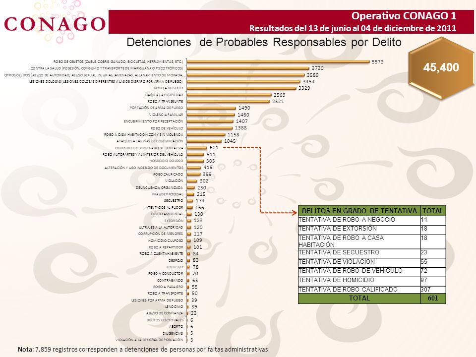 Operativo CONAGO 1 Resultados del 13 de junio al 04 de diciembre de 2011 Detenciones de Probables Responsables por Delito 45,400 Nota: 7,859 registros corresponden a detenciones de personas por faltas administrativas DELITOS EN GRADO DE TENTATIVATOTAL TENTATIVA DE ROBO A NEGOCIO11 TENTATIVA DE EXTORSIÓN18 TENTATIVA DE ROBO A CASA HABITACIÓN 18 TENTATIVA DE SECUESTRO23 TENTATIVA DE VIOLACION55 TENTATIVA DE ROBO DE VEHICULO72 TENTATIVA DE HOMICIDIO97 TENTATIVA DE ROBO CALIFICADO307 TOTAL 601