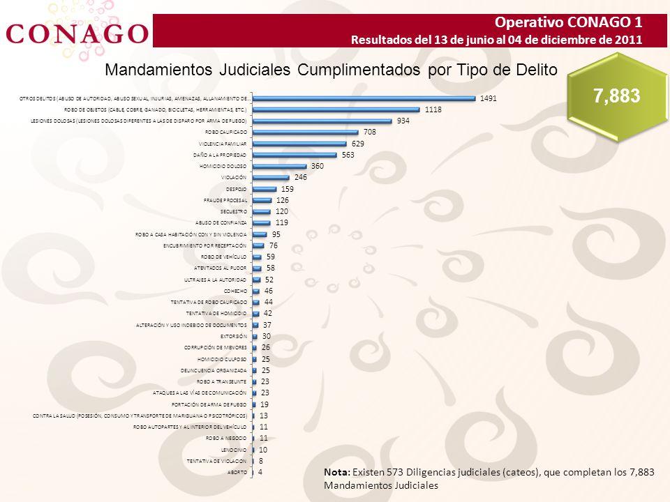 Operativo CONAGO 1 Resultados del 13 de junio al 04 de diciembre de 2011 Mandamientos Judiciales Cumplimentados por Tipo de Delito 7,883 Nota: Existen 573 Diligencias judiciales (cateos), que completan los 7,883 Mandamientos Judiciales