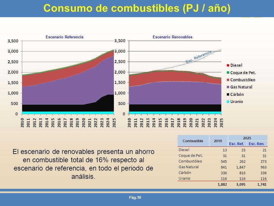 Pág.10 Consumo de combustibles (PJ / año) Escenario ReferenciaEscenario Renovables El escenario de renovables presenta un ahorro en combustible total