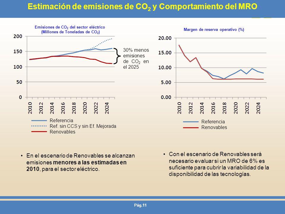 Pág.11 Estimación de emisiones de CO 2 y Comportamiento del MRO Margen de reserva operativo (%) Emisiones de CO 2 del sector eléctrico (Millones de To
