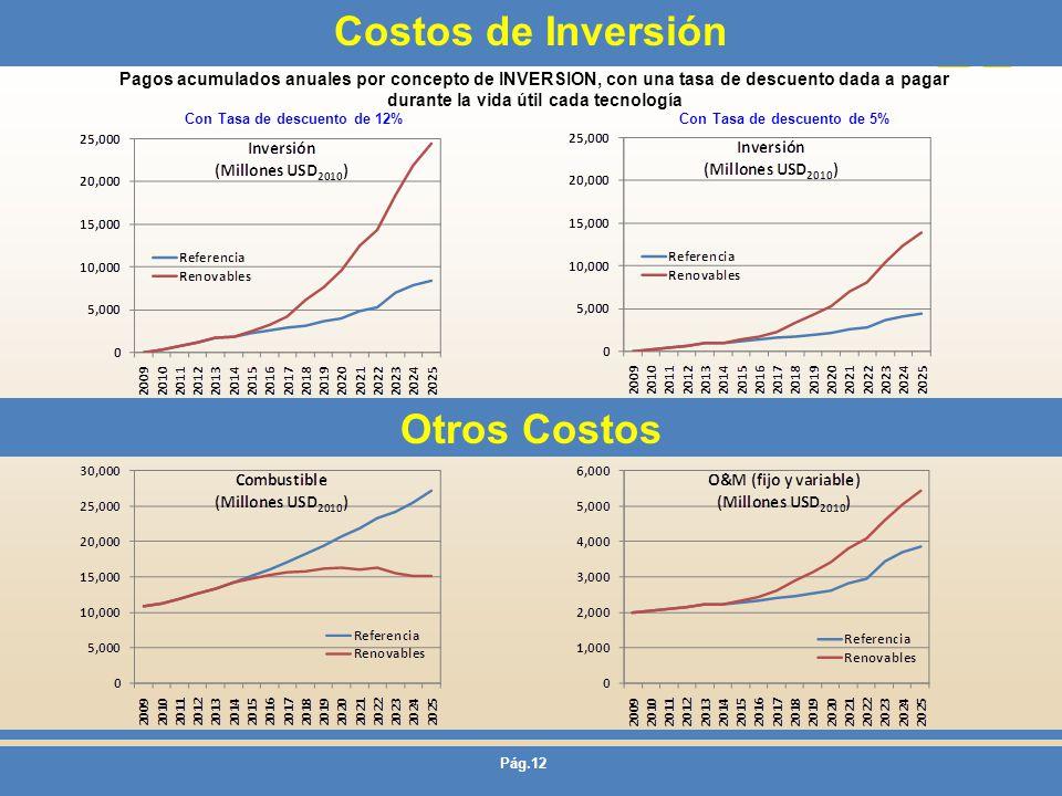 Pág.12 Costos de Inversión Pagos acumulados anuales por concepto de INVERSION, con una tasa de descuento dada a pagar durante la vida útil cada tecnol