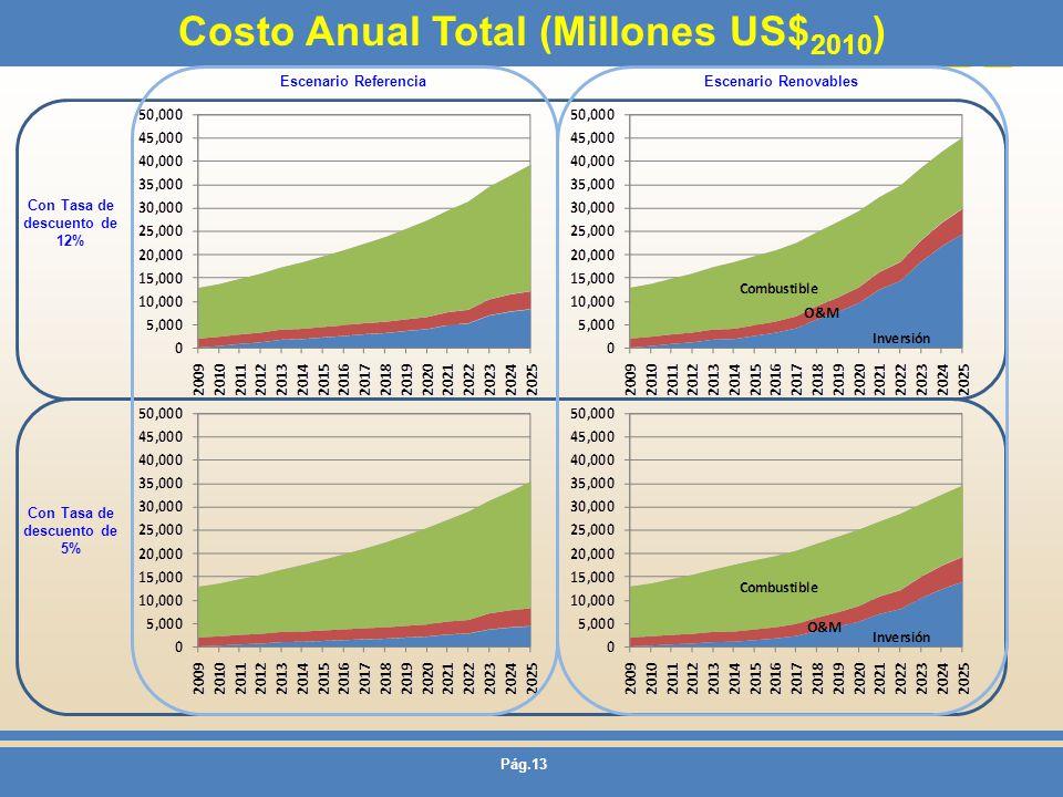 Pág.13 Costo Anual Total (Millones US$ 2010 ) Con Tasa de descuento de 12% Con Tasa de descuento de 5% Escenario ReferenciaEscenario Renovables
