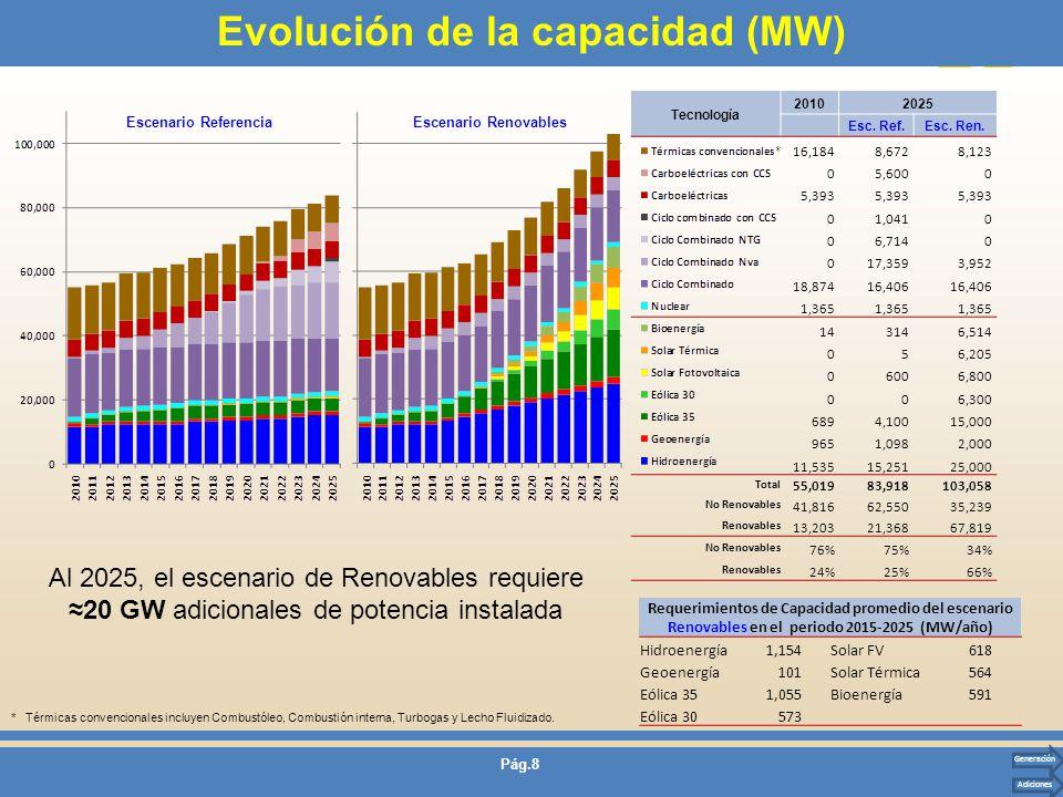 Pág.8 Evolución de la capacidad (MW) Escenario ReferenciaEscenario Renovables Tecnología 20102025 Esc. Ref.Esc. Ren. 16,1848,6728,123 05,6000 5,393 01