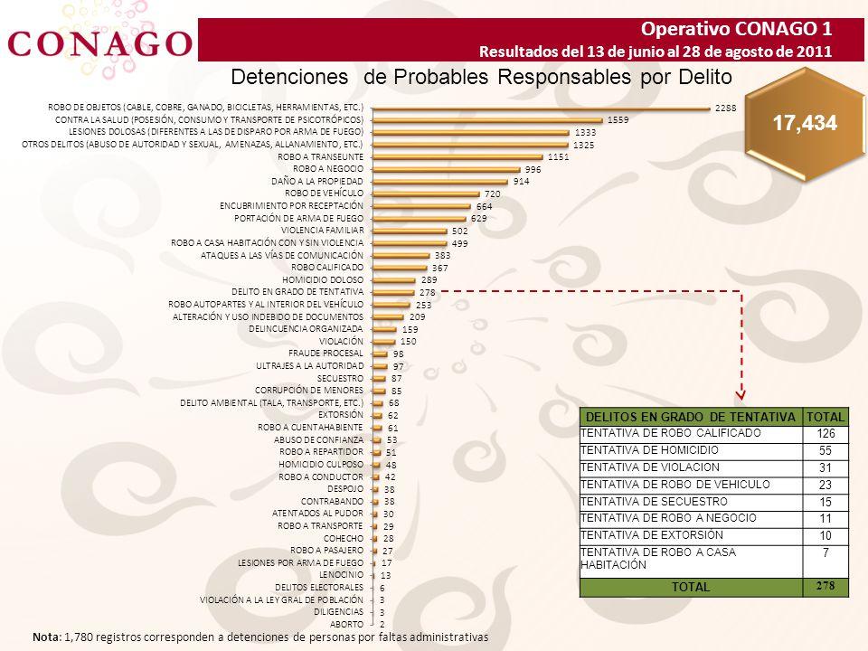 Operativo CONAGO 1 Resultados del 13 de junio al 28 de agosto de 2011 Detenciones de Probables Responsables por Delito 17,434 Nota: 1,780 registros corresponden a detenciones de personas por faltas administrativas DELITOS EN GRADO DE TENTATIVATOTAL TENTATIVA DE ROBO CALIFICADO 126 TENTATIVA DE HOMICIDIO 55 TENTATIVA DE VIOLACION 31 TENTATIVA DE ROBO DE VEHICULO 23 TENTATIVA DE SECUESTRO 15 TENTATIVA DE ROBO A NEGOCIO 11 TENTATIVA DE EXTORSIÓN 10 TENTATIVA DE ROBO A CASA HABITACIÓN 7 TOTAL 278
