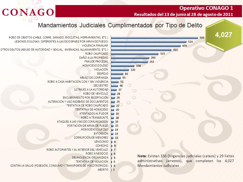 Operativo CONAGO 1 Resultados del 13 de junio al 28 de agosto de 2011 Mandamientos Judiciales Cumplimentados por Tipo de Delito 4,027 Nota: Existen 336 Diligencias judiciales (cateos) y 29 Faltas administrativas (arrestos), que completan los 4,027 Mandamientos Judiciales