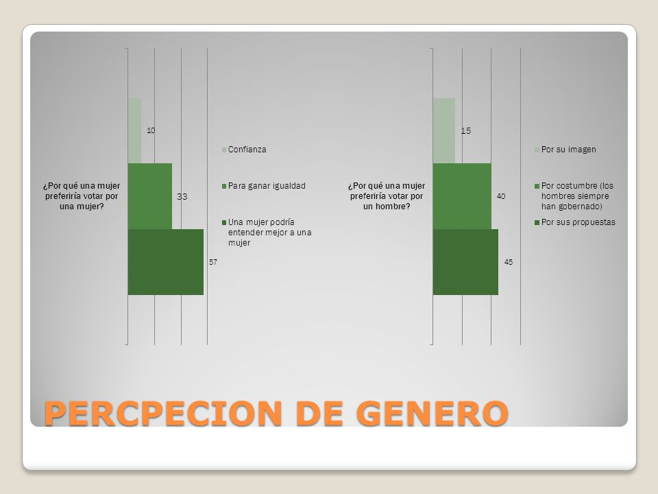 PERCPECION DE GENERO