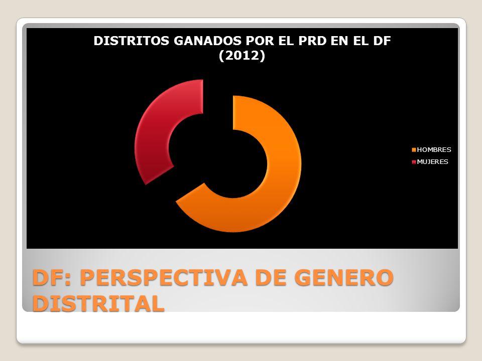 DF: PERSPECTIVA DE GENERO DISTRITAL