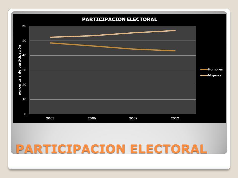 PARTICIPACION ELECTORAL