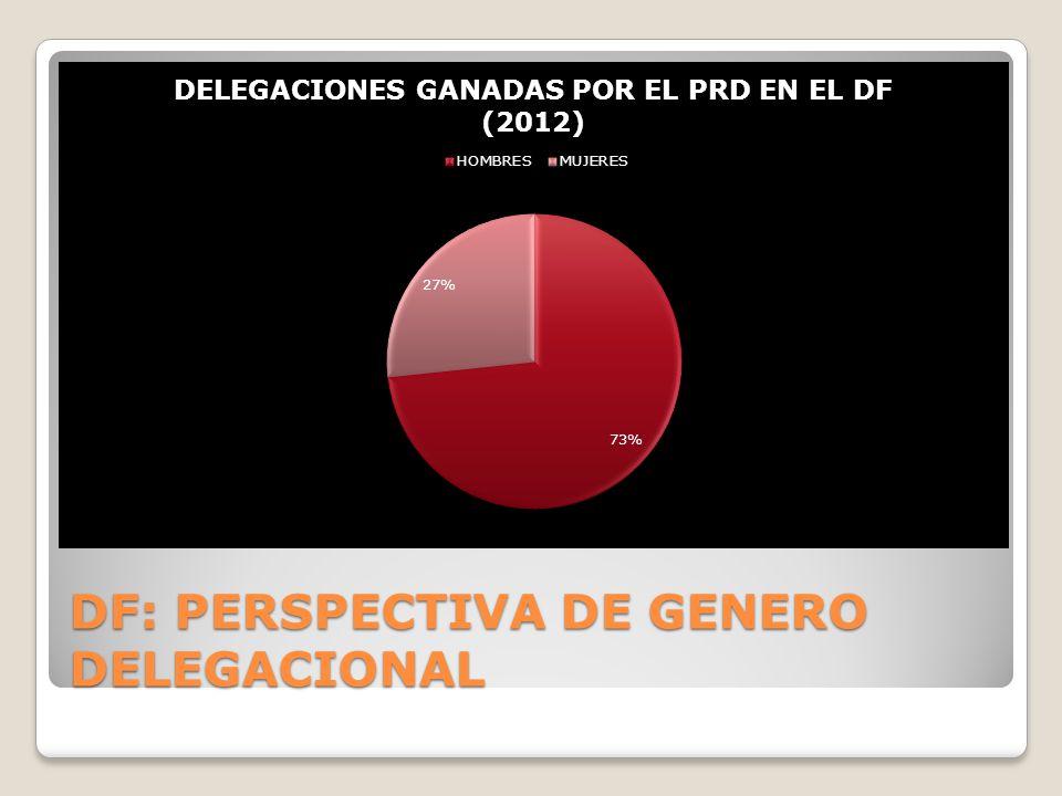 DF: PERSPECTIVA DE GENERO DELEGACIONAL