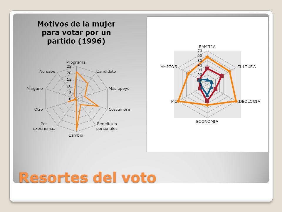 Resortes del voto
