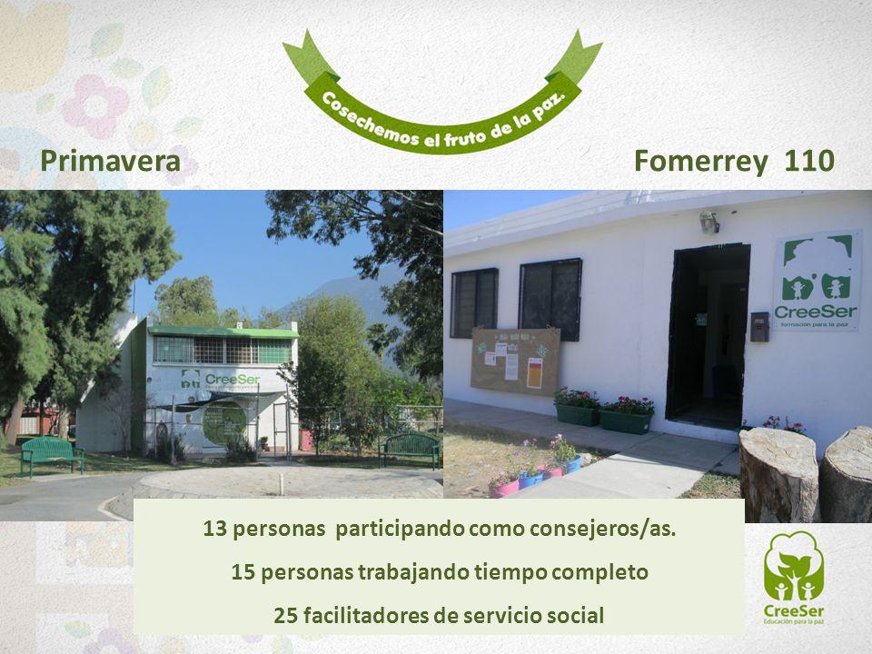 PrimaveraFomerrey 110 13 personas participando como consejeros/as. 15 personas trabajando tiempo completo 25 facilitadores de servicio social