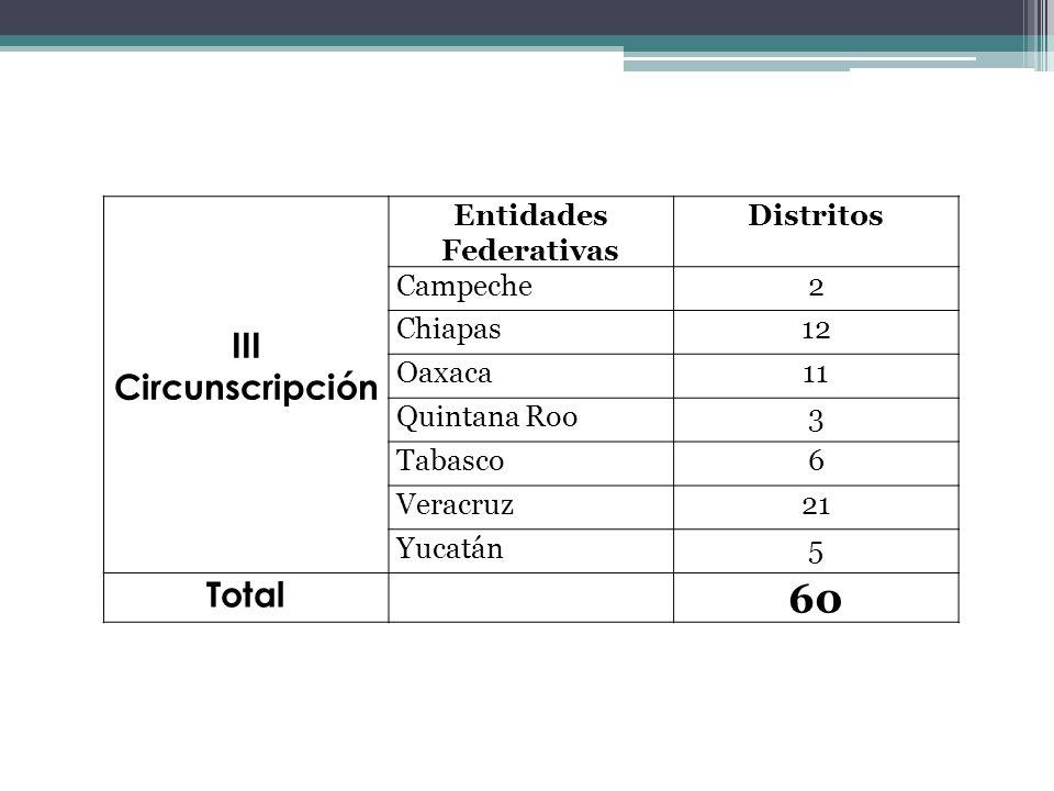 III Circunscripción Entidades Federativas Distritos Campeche2 Chiapas12 Oaxaca11 Quintana Roo3 Tabasco6 Veracruz21 Yucatán5 Total 60