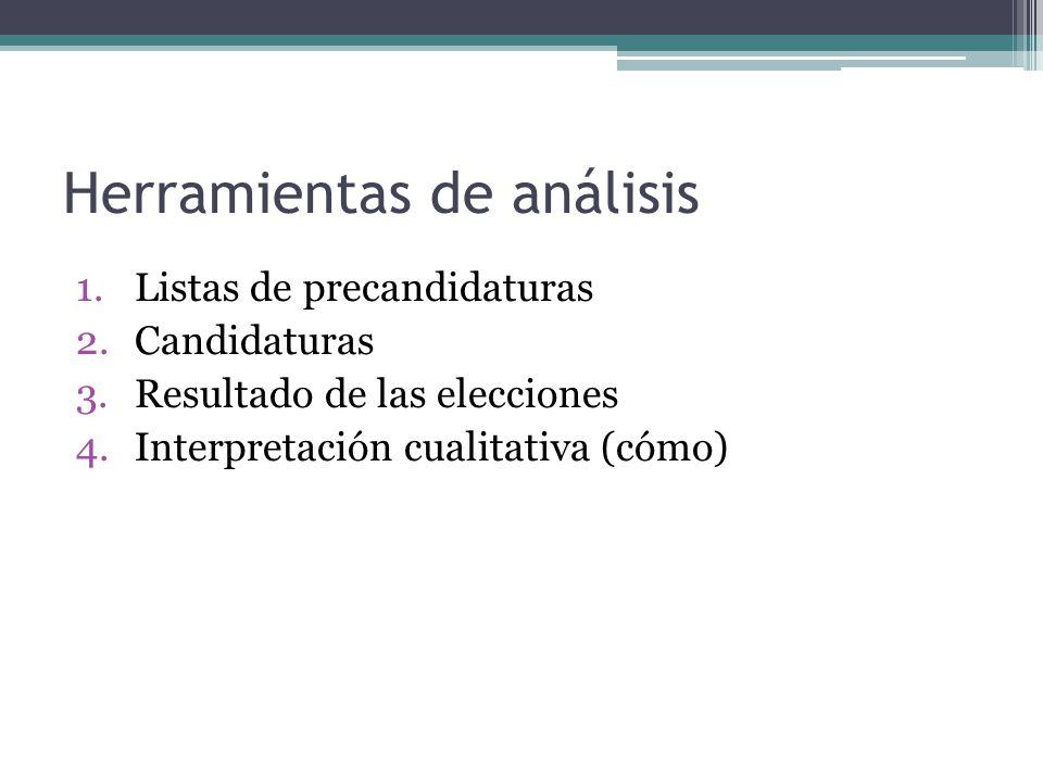 Herramientas de análisis 1.Listas de precandidaturas 2.Candidaturas 3.Resultado de las elecciones 4.Interpretación cualitativa (cómo)