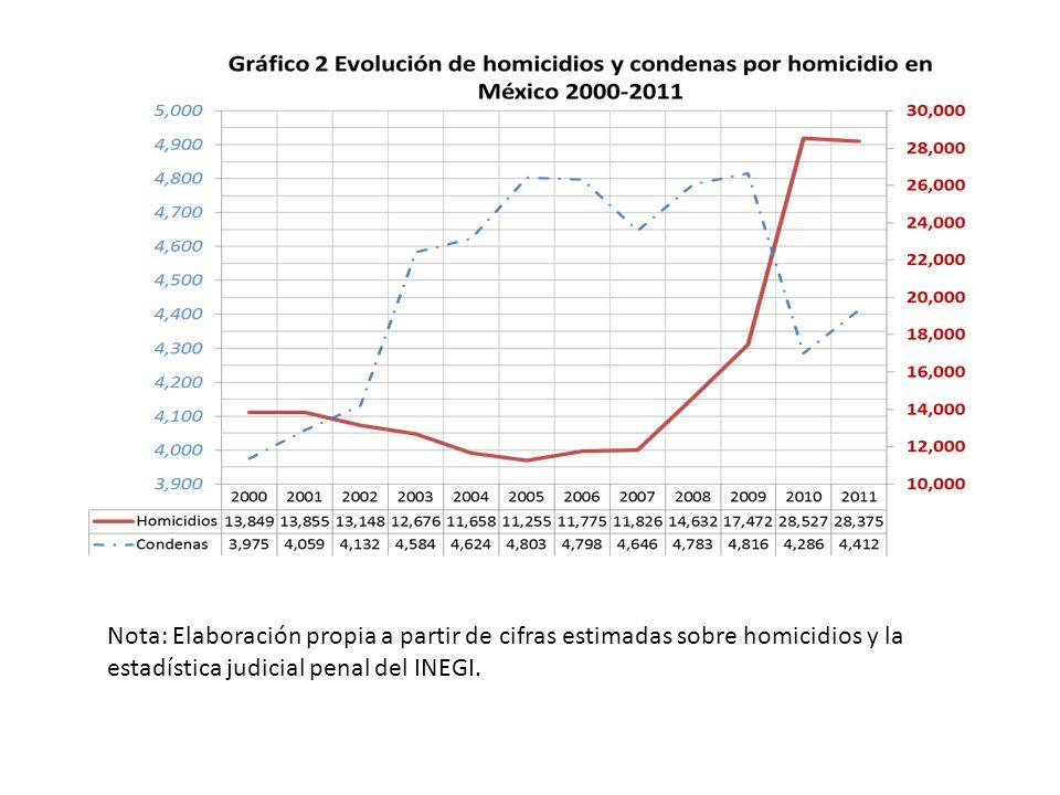 Entre 2006 y 2011 los secuestros de alto impacto aumentaron 384% en México.