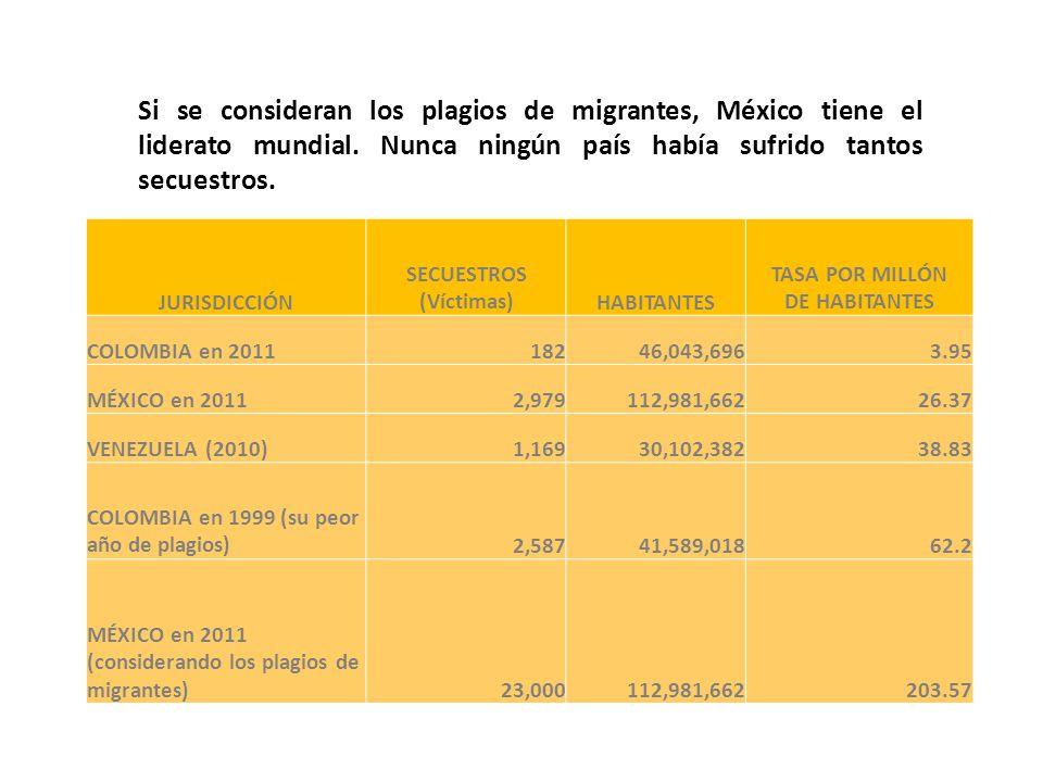 JURISDICCIÓN SECUESTROS (Víctimas)HABITANTES TASA POR MILLÓN DE HABITANTES COLOMBIA en 201118246,043,6963.95 MÉXICO en 20112,979112,981,66226.37 VENEZUELA (2010)1,16930,102,38238.83 COLOMBIA en 1999 (su peor año de plagios)2,58741,589,01862.2 MÉXICO en 2011 (considerando los plagios de migrantes)23,000112,981,662203.57 Si se consideran los plagios de migrantes, México tiene el liderato mundial.