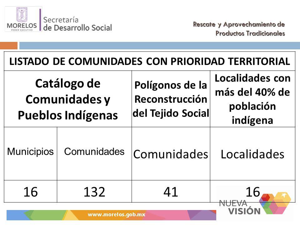 Rescate y Aprovechamiento de Productos Tradicionales LISTADO DE COMUNIDADES CON PRIORIDAD TERRITORIAL Catálogo de Comunidades y Pueblos Indígenas Polígonos de la Reconstrucción del Tejido Social Localidades con más del 40% de población indígena MunicipiosComunidades Localidades 161324116