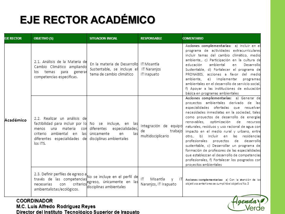 EJE RECTOROBJETIVO (S)SITUACION INICIALRESPONSABLECOMENTARIO Académico 2.1.