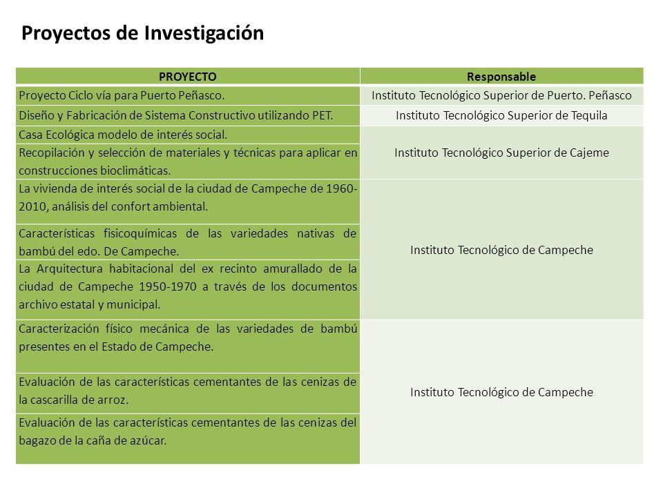 Proyectos de Investigación PROYECTOResponsable Proyecto Ciclo vía para Puerto Peñasco.Instituto Tecnológico Superior de Puerto.