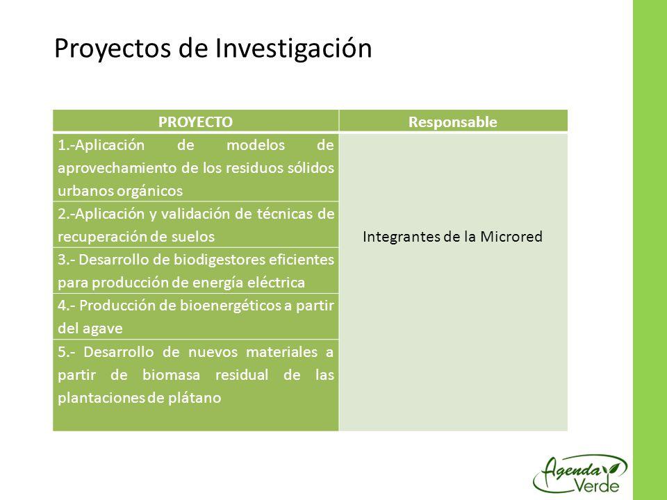 Proyectos de Investigación PROYECTOResponsable 1.-Aplicación de modelos de aprovechamiento de los residuos sólidos urbanos orgánicos Integrantes de la