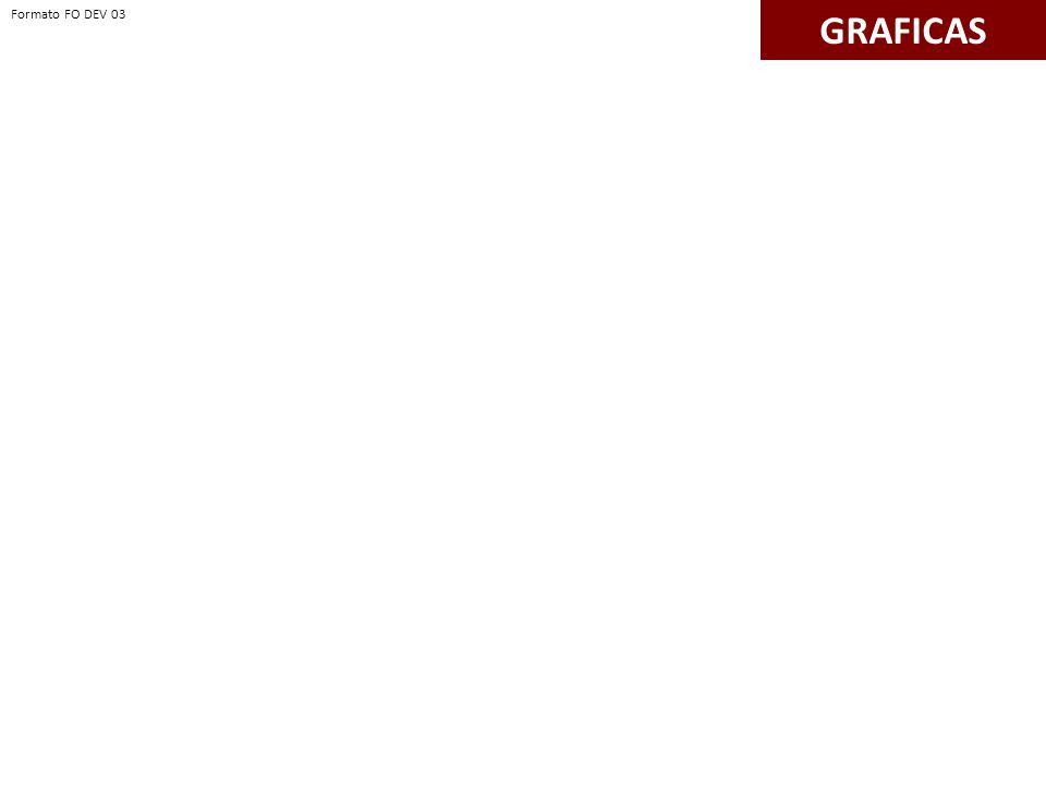 GRAFICAS Formato FO DEV 03