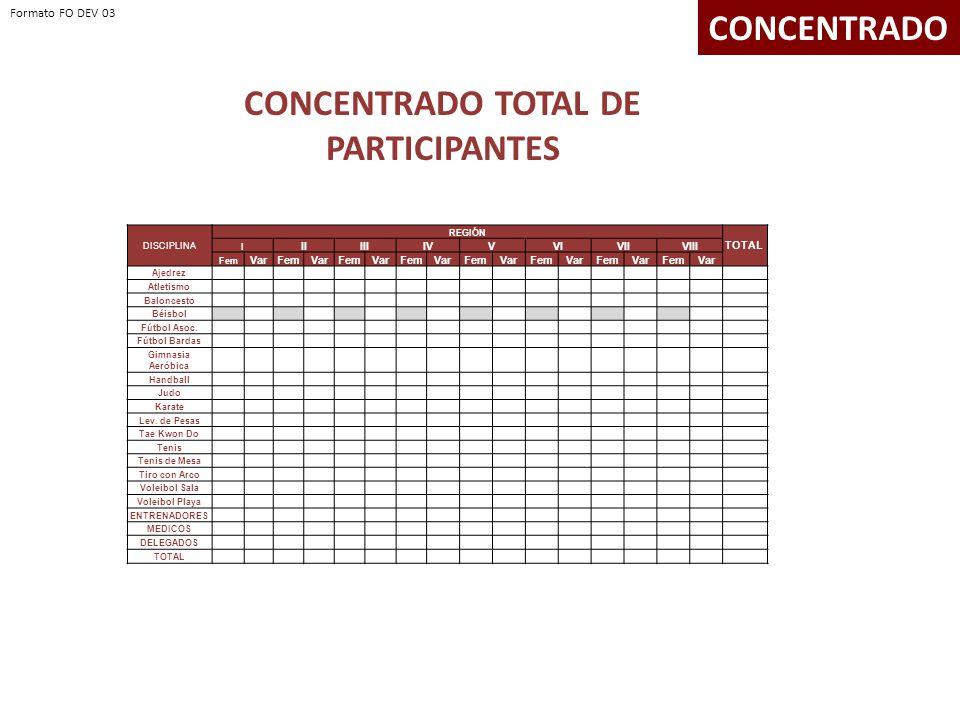 CONCENTRADO TOTAL DE PARTICIPANTES CONCENTRADO DISCIPLINA REGIÓN TOTAL I IIIIIIVVVIVIIVIII Fem VarFemVarFemVarFemVarFemVarFemVarFemVarFemVar Ajedrez Atletismo Baloncesto Béisbol Fútbol Asoc.