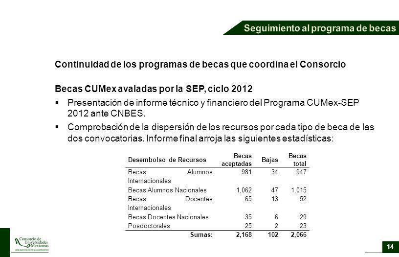 Continuidad de los programas de becas que coordina el Consorcio Becas CUMex avaladas por la SEP, ciclo 2012 Presentación de informe técnico y financie
