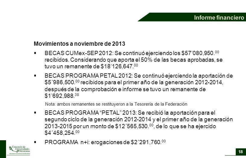 Movimientos a noviembre de 2013 BECAS CUMex-SEP 2012: Se continuó ejerciendo los $57080,950. 00 recibidos. Considerando que aporta el 50% de las becas