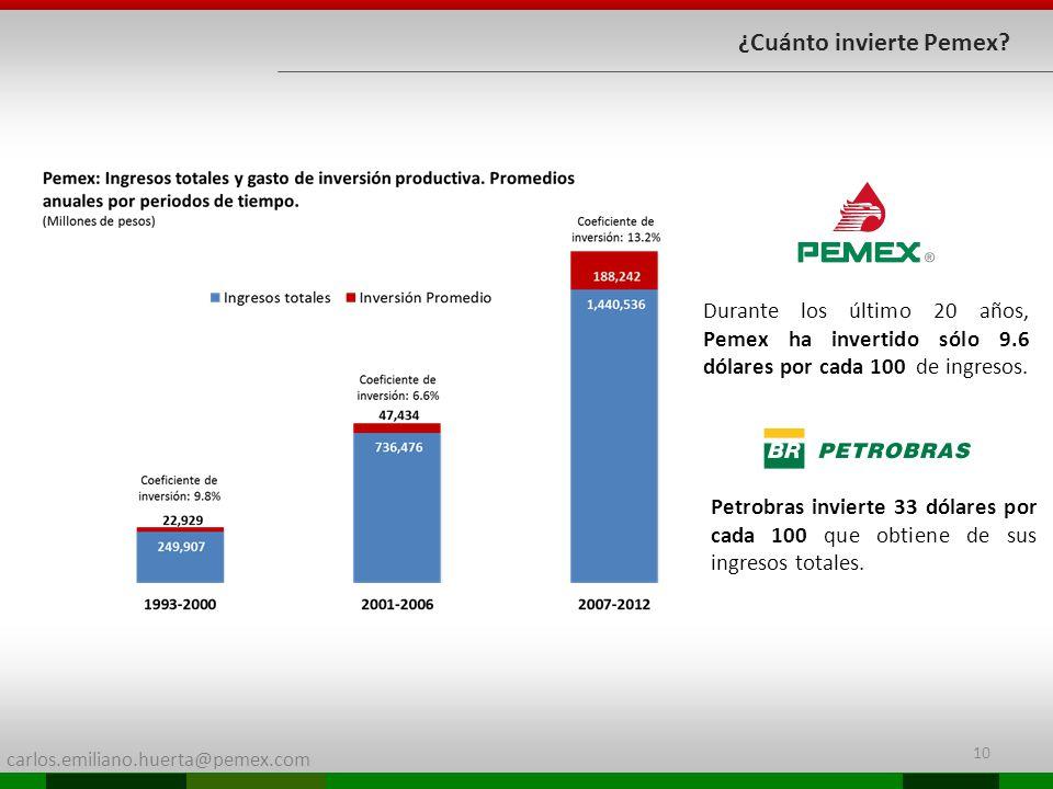 carlos.emiliano.huerta@pemex.com 10 ¿Cuánto invierte Pemex? Durante los último 20 años, Pemex ha invertido sólo 9.6 dólares por cada 100 de ingresos.