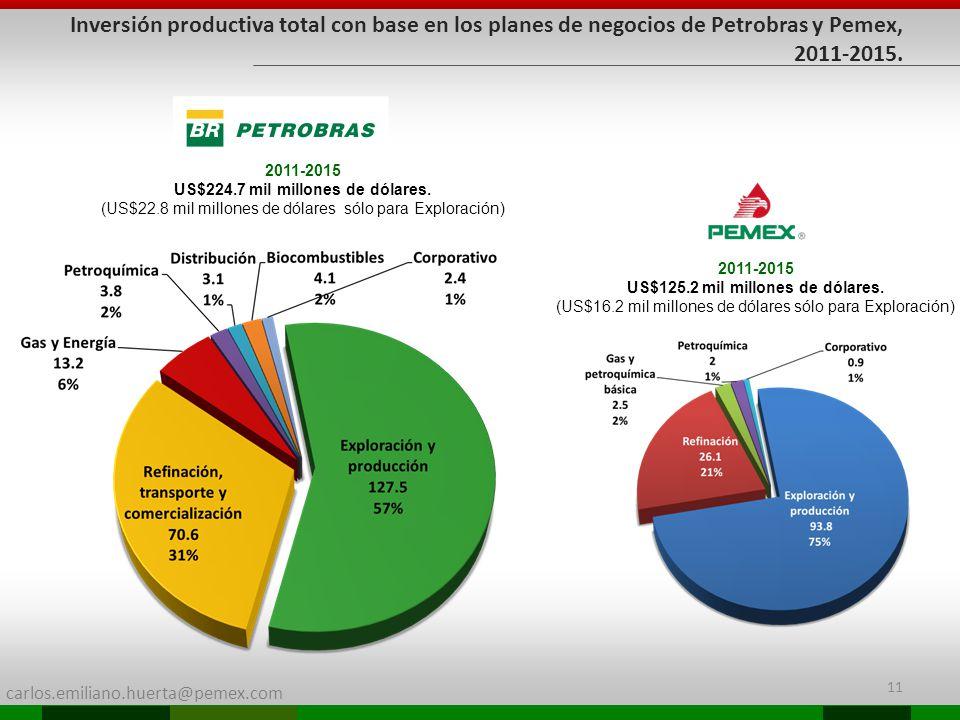 carlos.emiliano.huerta@pemex.com 11 Inversión productiva total con base en los planes de negocios de Petrobras y Pemex, 2011-2015. 2011-2015 US$224.7
