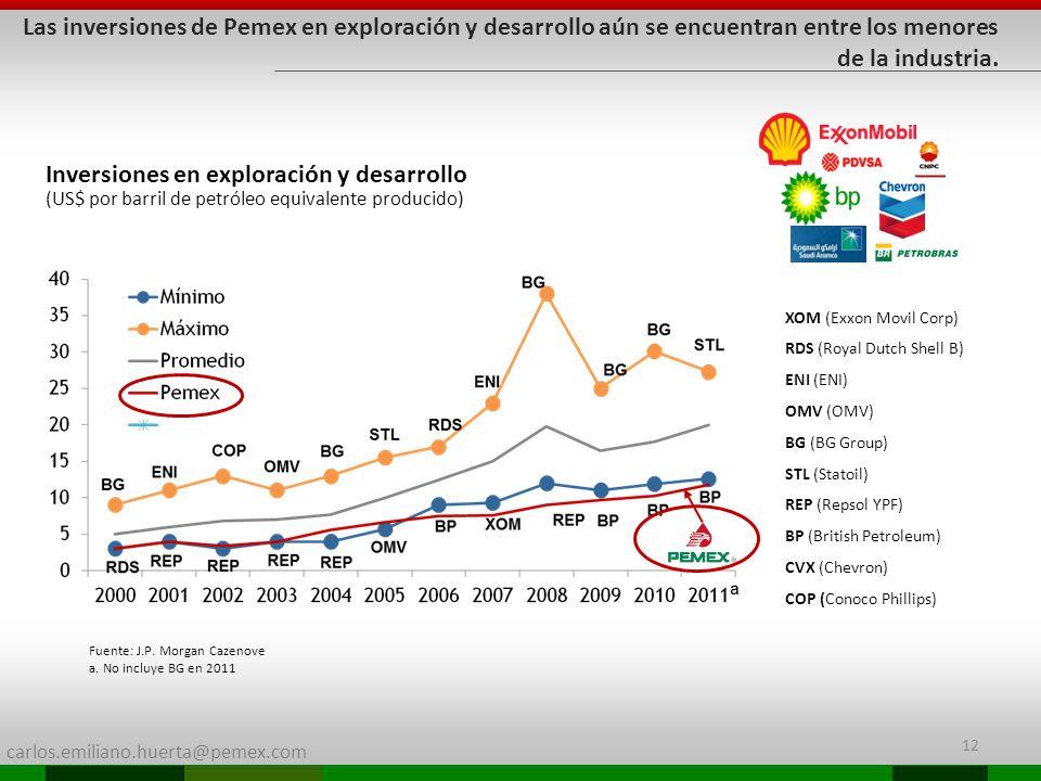 carlos.emiliano.huerta@pemex.com 12 Las inversiones de Pemex en exploración y desarrollo aún se encuentran entre los menores de la industria. Inversio