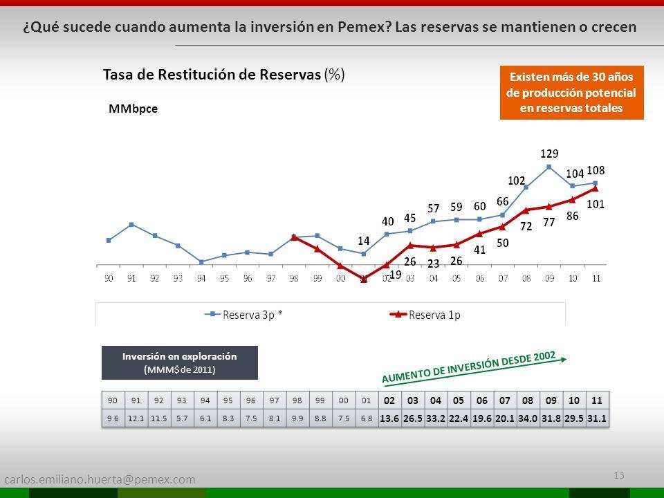 carlos.emiliano.huerta@pemex.com 13 ¿Qué sucede cuando aumenta la inversión en Pemex? Las reservas se mantienen o crecen Inversión en exploración ( MM
