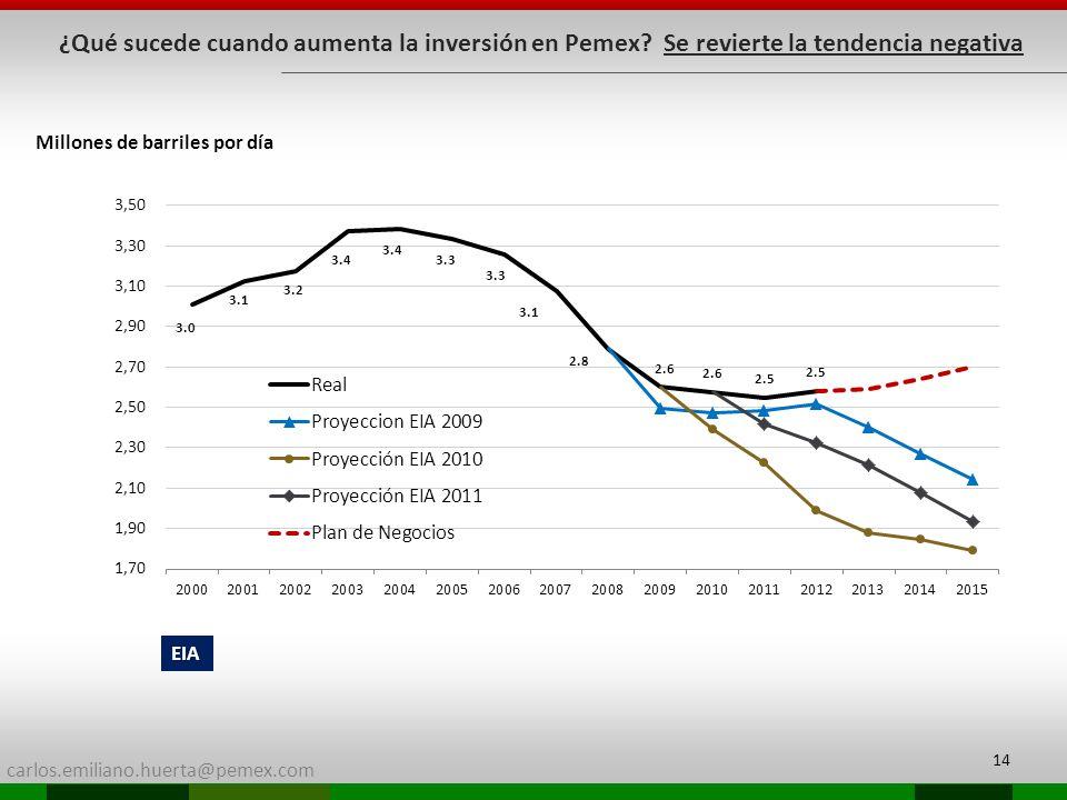 carlos.emiliano.huerta@pemex.com Millones de barriles por día 14 EIA ¿Qué sucede cuando aumenta la inversión en Pemex? Se revierte la tendencia negati