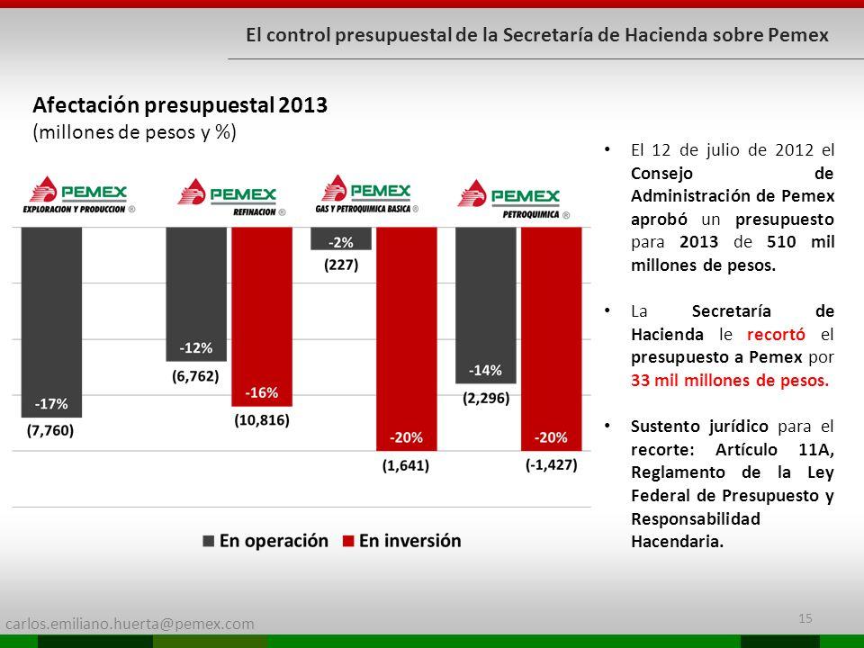 carlos.emiliano.huerta@pemex.com 15 El control presupuestal de la Secretaría de Hacienda sobre Pemex Afectación presupuestal 2013 (millones de pesos y %) El 12 de julio de 2012 el Consejo de Administración de Pemex aprobó un presupuesto para 2013 de 510 mil millones de pesos.