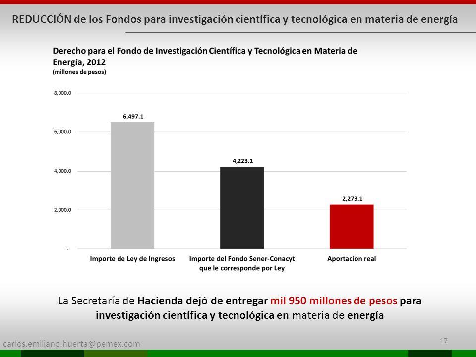 carlos.emiliano.huerta@pemex.com 17 REDUCCIÓN de los Fondos para investigación científica y tecnológica en materia de energía La Secretaría de Haciend