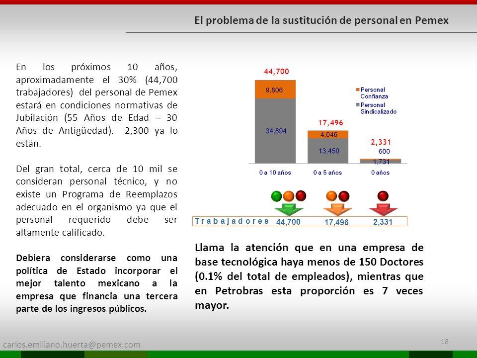 carlos.emiliano.huerta@pemex.com 18 44,700 17,496 2,331 T r a b a j a d o r e s 44,700 17,496 2,331 En los próximos 10 años, aproximadamente el 30% (44,700 trabajadores) del personal de Pemex estará en condiciones normativas de Jubilación (55 Años de Edad – 30 Años de Antigüedad).