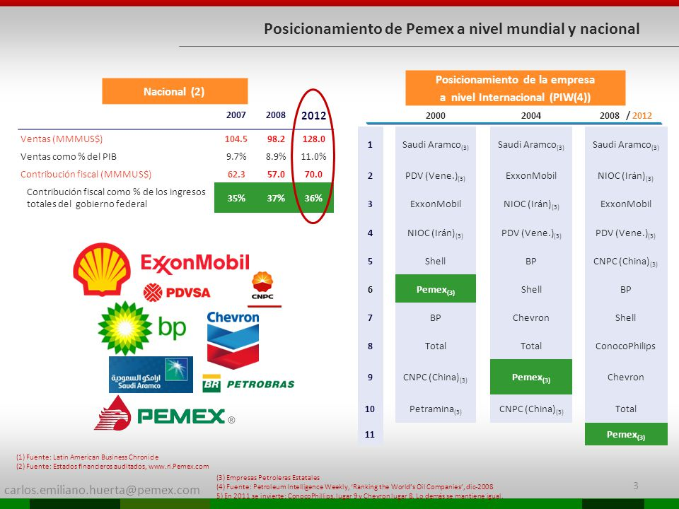 carlos.emiliano.huerta@pemex.com Posicionamiento de Pemex a nivel mundial y nacional 200020042008 / 2012 1Saudi Aramco (3) 2PDV (Vene.) (3) ExxonMobil