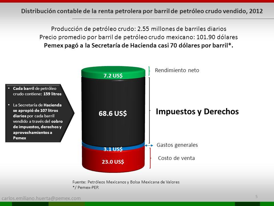 carlos.emiliano.huerta@pemex.com 5 Distribución contable de la renta petrolera por barril de petróleo crudo vendido, 2012 Costo de venta Gastos generales Impuestos y Derechos Rendimiento neto Producción de petróleo crudo: 2.55 millones de barriles diarios Precio promedio por barril de petróleo crudo mexicano: 101.90 dólares Pemex pagó a la Secretaría de Hacienda casi 70 dólares por barril*.