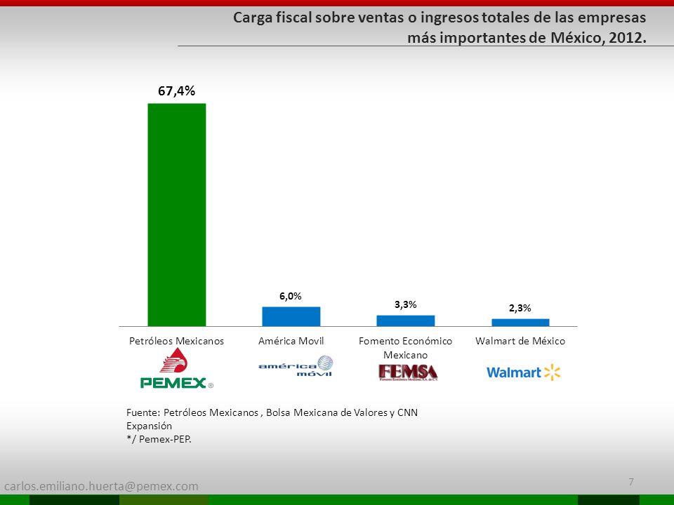 carlos.emiliano.huerta@pemex.com 7 Fuente: Petróleos Mexicanos, Bolsa Mexicana de Valores y CNN Expansión */ Pemex-PEP. Carga fiscal sobre ventas o in