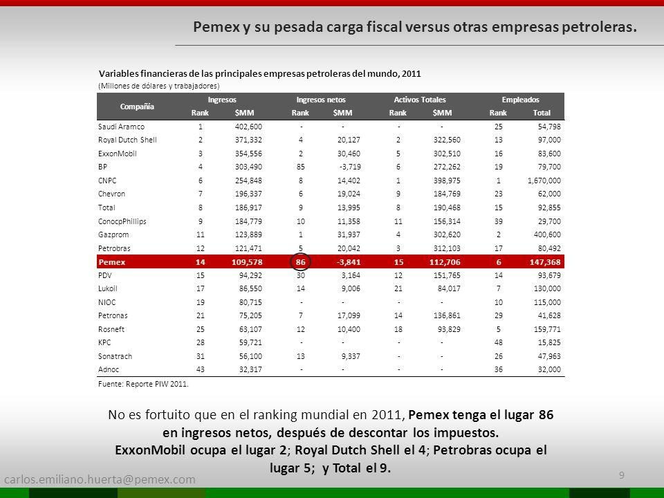 carlos.emiliano.huerta@pemex.com 9 Pemex y su pesada carga fiscal versus otras empresas petroleras. No es fortuito que en el ranking mundial en 2011,