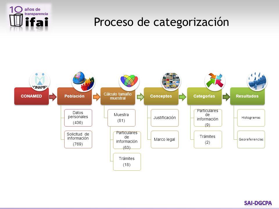 Proceso de categorización Particulares de información (63) Trámites (18)